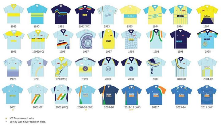 The evolution of Indian Cricket Team's jersey!   #India #Cricket #WorldCup