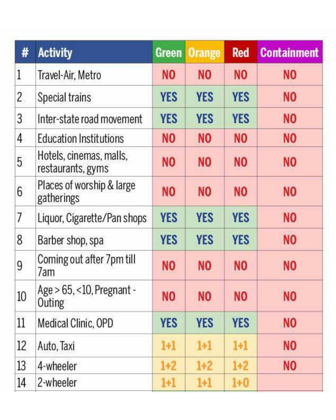 What is new in lockdown 4.0?  What activity is allowed and what is not allowed?*. . . . . *As issued by the MoHFW Pan India. Source : @timesofindia  #lockdown4 #COVID19 #CoronaVirus #quarantine #indiafightscorona #gujaratfightscovid19