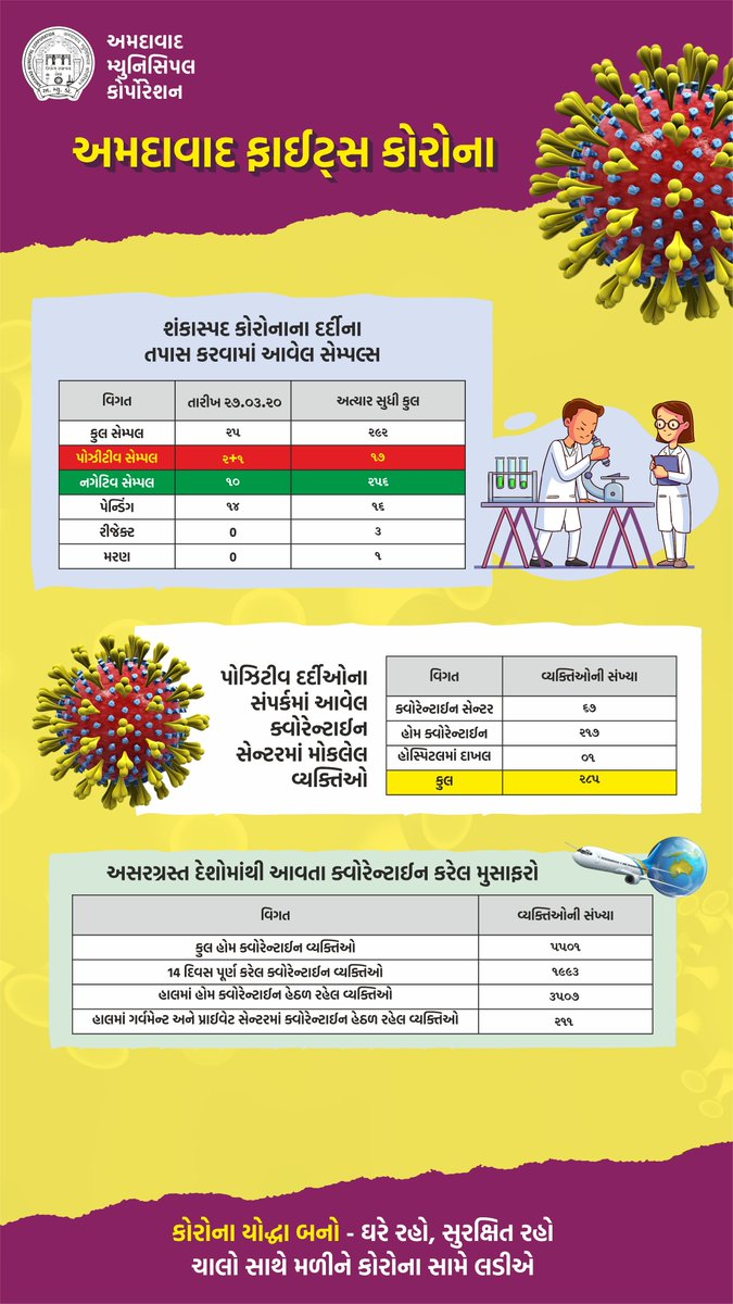 RJ Dhvanit,  Coronavirus, AmdavadFightsCorona, AmdavadAMC