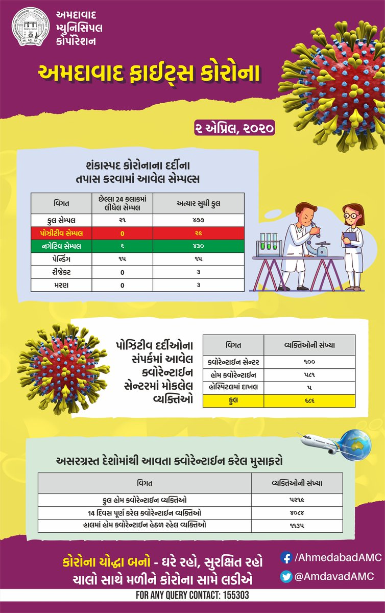 RT @AmdavadAMC: Daily Status Report on #Coronavirus   #AmdavadFightsCorona #AmdavadAMC https://t.co/OqYkKkXweD